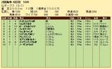 第35S:06月2週 仏オークス 成績