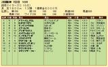 第33S:04月3週 読売マイラーズC 成績