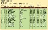 第35S:06月4週 帝王賞 成績