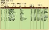 第20S:05月4週 優駿牝馬 成績