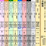 第26S:03月5週 日経賞