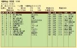 第19S:01月4週 AJCC 成績
