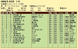 第18S:06月2週 北海道スプリントC 成績
