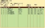 第25S:03月4週 阪神大賞典 成績