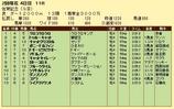 第18S:02月2週 佐賀記念 成績