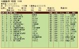 第35S:10月1週 東京盃 成績