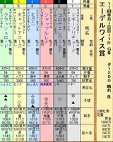 第35S:10月2週 エーデルワイス賞