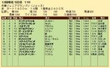 第33S:11月4週 兵庫JGP 成績