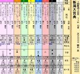 第28S:05月2週 新潟大賞典