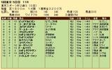 第28S:11月4週 東京スポーツ杯2歳S 成績