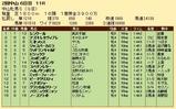 第25S:03月3週 中山牝馬S 成績