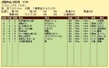 第17S:03月4週 スプリングS 成績