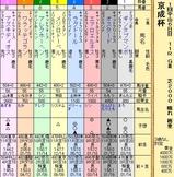 第18S:01月2週 京成杯 成績