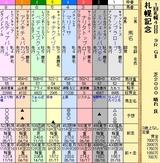 第18S:08月4週 札幌記念