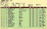 第31S:03月1週 阪急杯 成績