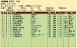 第24S:12月4週 阪神カップ 成績