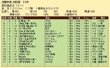 第32S:03月5週 高松宮記念 成績