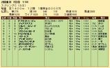 第25S:05月3週 スプリングC 成績
