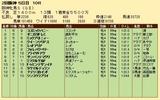 第35S:04月2週 阪神牝馬S 成績