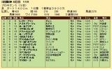 第29S:07月2週 プロキオンS 成績