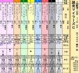 第20S:04月3週 読売マイラーズC