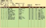 第25S:04月3週 読売マイラーズC 成績