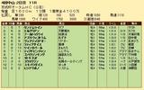 第30S:09月3週 京成杯AH 成績