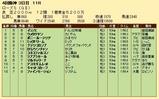 第28S:09月4週 ローズS 成績