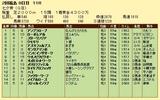 第18S:07月2週 七夕賞 成績