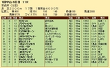 第24S:01月3週 京成杯 成績