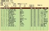 第28S:07月1週 函館スプリントS 成績