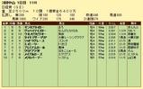 第18S:03月5週 日経賞 成績