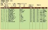 第24S:07月2週 七夕賞 成績