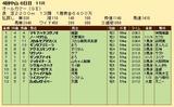 第24S:09月5週 オールカマー 成績