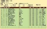 第29S:01月4週 川崎記念 成績