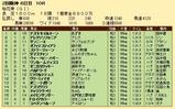 第32S:04月2週 桜花賞 成績