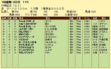 第17S:01月4週 川崎記念 成績