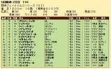 第28S:12月2週 阪神JF 成績