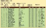 第31S:06月3週 エプソムC 成績