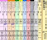 第17S:04月2週 阪神牝馬S