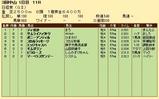 第26S:03月5週 日経賞 成績