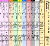第26S:09月2週 小倉2歳S