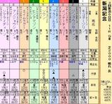 第21S:09月1週 新潟記念