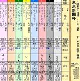 第17S:02月1週 東京新聞杯