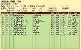 第27S:08月3週 北九州記念 成績