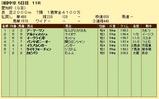 第18S:12月4週 愛知杯 成績