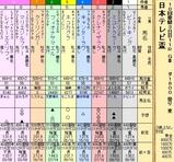 第31S:09月3週 日本テレビ盃