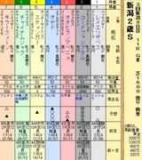 第18S:09月2週 新潟2歳S