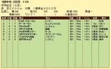 第18S:03月2週 中京記念 成績