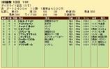 第21S:03月1週 ダイオライト記念 成績